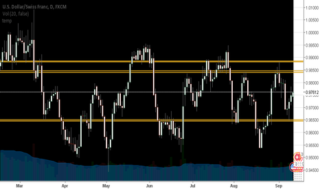 USDCHF: Levels for the Current Ranging Environment