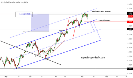 USDCAD: USDCAD - 1.30 is the area of interest