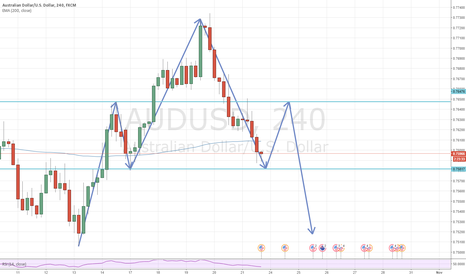AUDUSD: potential head and shoulders pattern