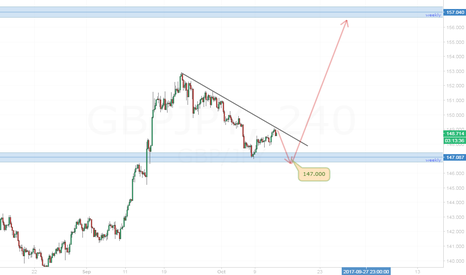 GBPJPY: GBP/JPY look for breakout of flag.