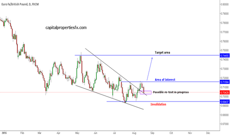 EURGBP: EURGBP - possible re-test