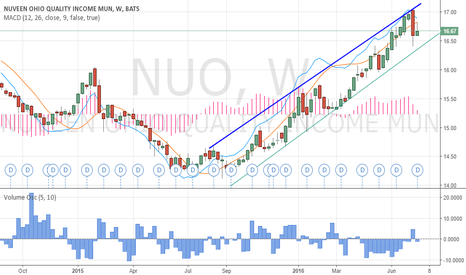 NUO: Uptrend NUO
