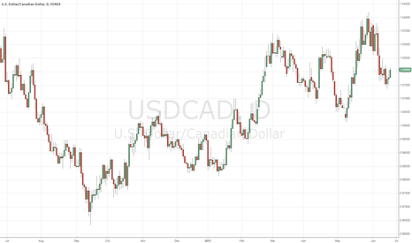 USDCAD: short and keep