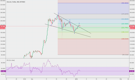 LTCUSD: #LTC completes the formation and seems ready to explode