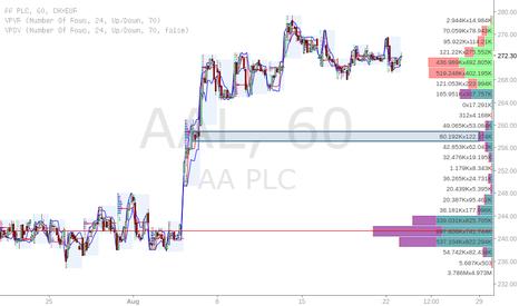 AA.: AAL short