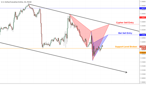USDCAD: What Is Going To Happen Next?