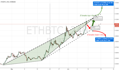 ETHBTC: ETH/BTC - Trend-line (Reversal & Breakout Setup)