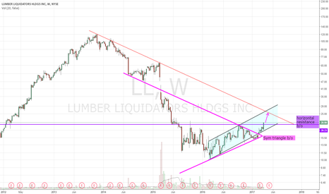 LL: Sym triangle and horizontal resistance b/o