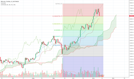 BTCUSD: BTCUSD Retracement Levels Fibonacci