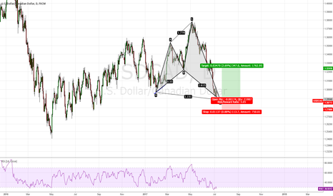 USDCAD: USD/CAD, Shark Pattern formed ?