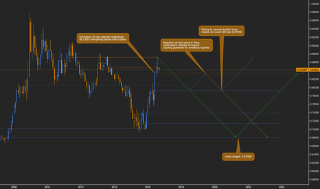 EURGBP: EURGBP // ICT based Monthly long term analysis (multi-scenario)