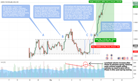EURUSD: How You Could've Predicted EUR/USD Rise (Full Wyckoff Analysis)