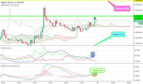 XRPBTC: XRPBTC Price Analysis For Intraday Trading