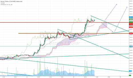 BTCUSD: Possible outplay