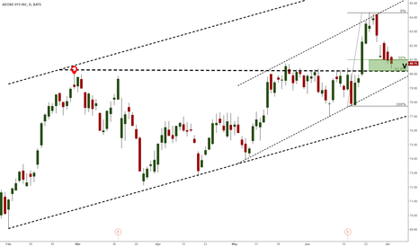 ADBE: ADOBE IN BUY ZONE