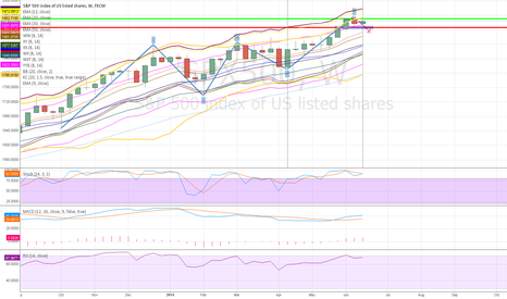 SPX500: WEEKLY S&P DONE WITH THREE WAVES DAILY STUCK AT RESISTANE