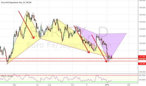 EURJPY: EURJPY Daily : Will it rally??