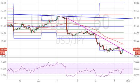 USDJPY: USD/JPY – technical recovery likely