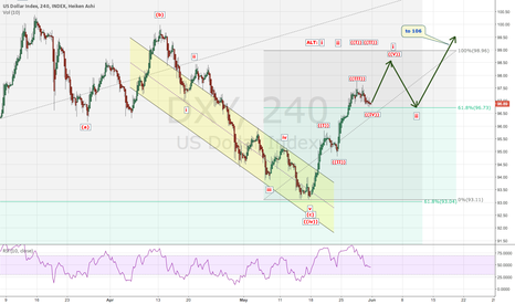 DXY: DXY: Short term view