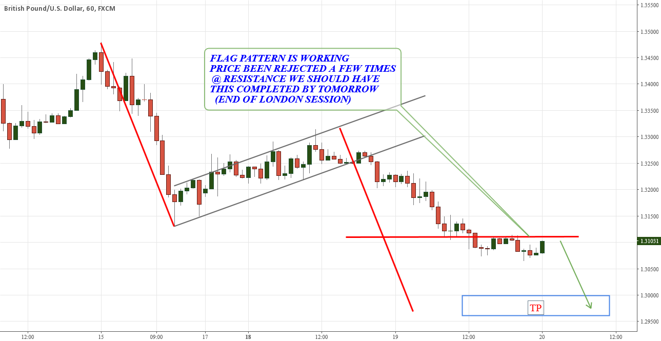 GBPUSD COUNTENANCE OF FLAG PATTERN