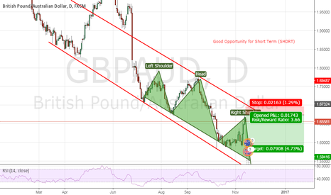 GBPAUD: Its Clear Sign of Head nd Shoulder