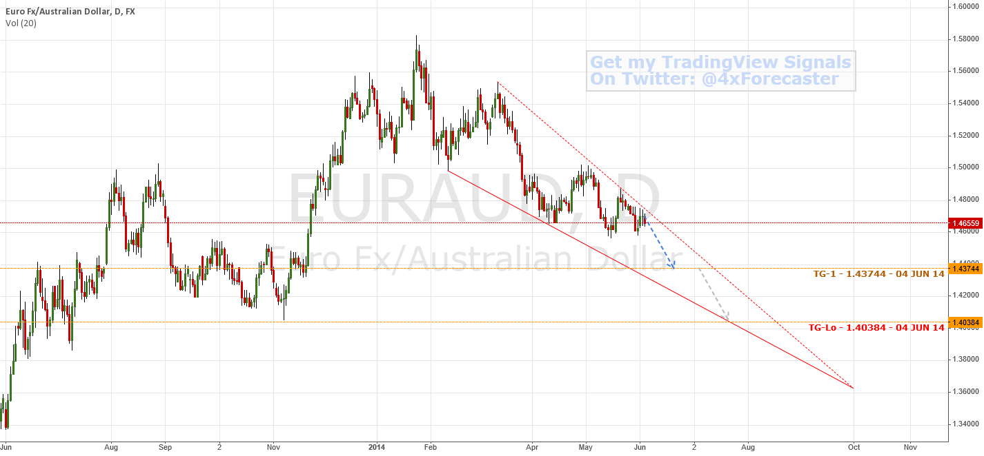 Wedge & Predictive/Forecast Model Interplay | $EUR $AUD #Forex
