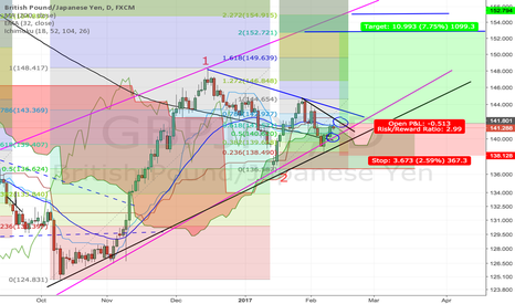 GBPJPY: GBP/JPY Long position for wave 3