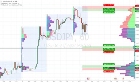 USDJPY: Back in strogiest S/R via market profile
