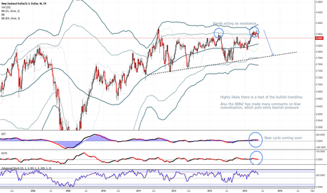 NZDUSD: NZDUSD about to fall to 0.80