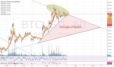 BTCUSD: Triangle of Death!