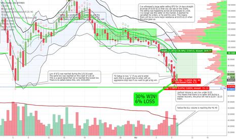 BTGUSD: BTGUSD: Bitcoin Gold 30% Gain vs 6% Loss = GOOD TRADE