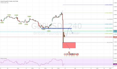 GBPUSD: Retest previous support and will go short after.