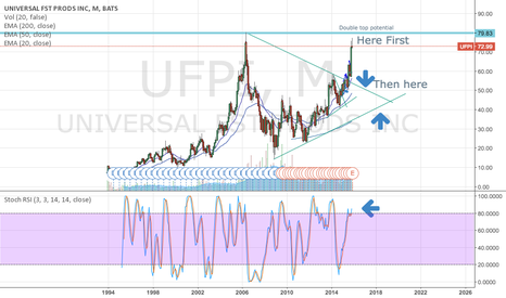 UFPI: UFPI SELL the Double Top