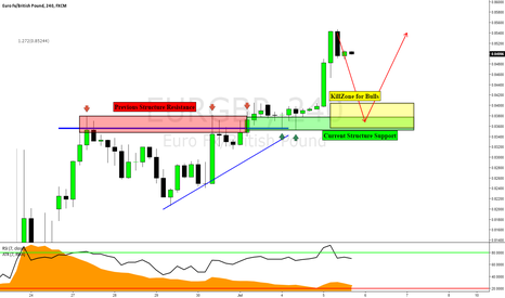 EURGBP: EURGBP: Return To Structure