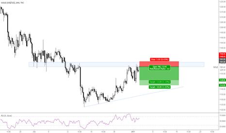 GOLD: Gold short opened
