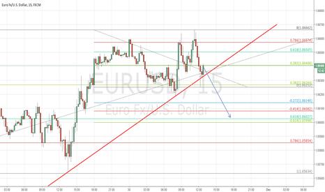 EURUSD: Short this 0.382 fib
