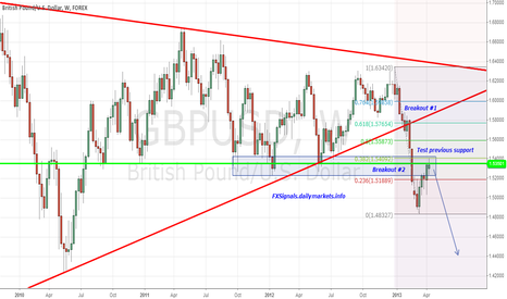 GBPUSD: Testing the breakout...