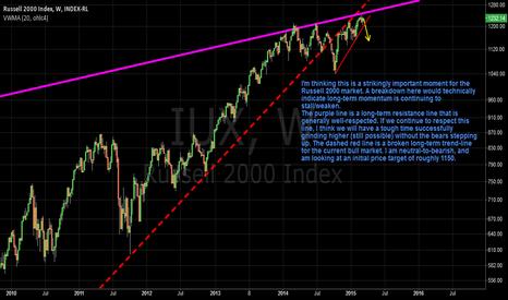 IUX: Russell 2000 Bearish Outlook