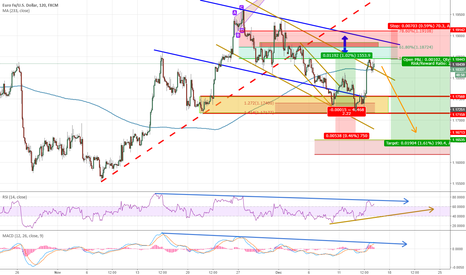 EURUSD: EURUSD looking to sell back towards 1.1680 with respect to 1.194