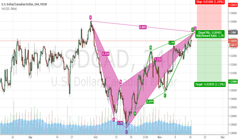 USDCAD: Bearish Shark and bearish AB=CD - possible sell USDCAD