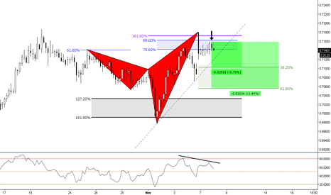 NZDCHF: (4h) Bearish & Structure as Targets