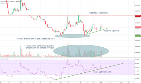 ETCBTC: Ethereum Classic: A Great Long Term Buy
