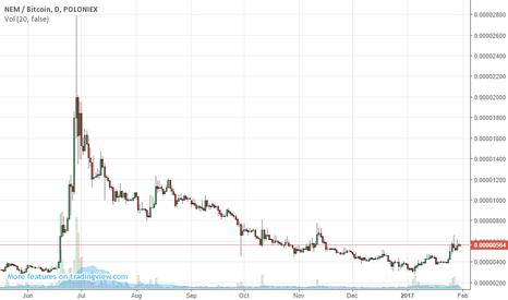 XEMBTC: XEMBTC - NEM Market