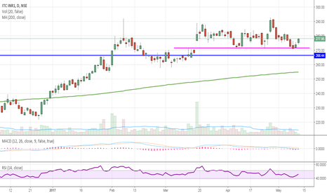 ITC: ITC Range trading