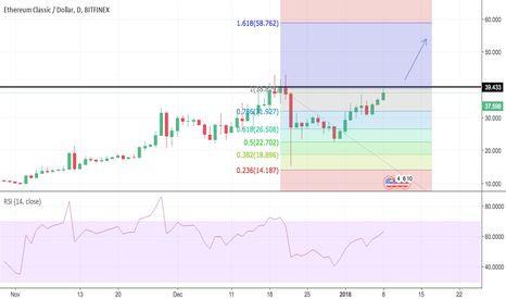 ETCUSD: ETC is recovering. Possible profit 50%