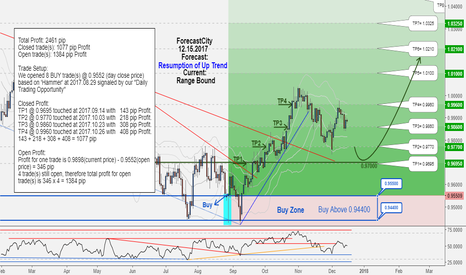 USDCHF: USDCHF weekly update:Total profit 2461 pips in 78 days!