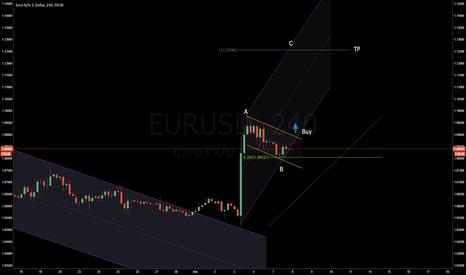 EURUSD: A B C after wave five