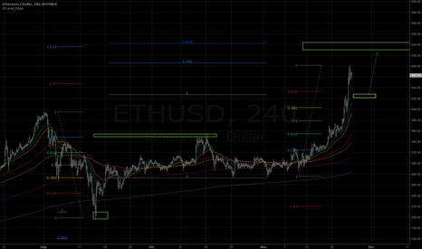 ETHUSD: Targeting to 520