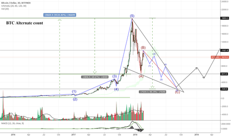 BTCUSD: BTC could also do this (THIS ISNT MY PRIMARY PREDICTION )