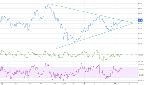 TATAPOWER: Symmetric triangle in Tata Power